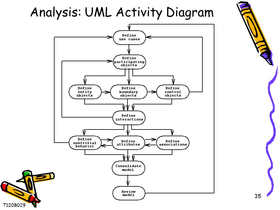 35 Analysis: UML Activity Diagram T120B029
