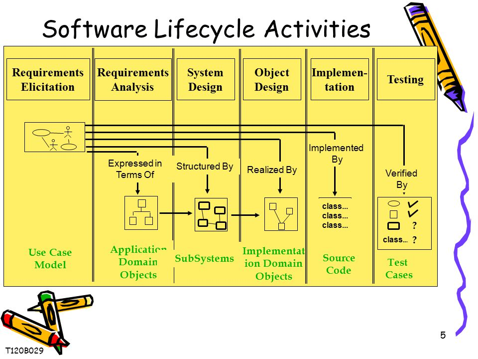 5 Software Lifecycle Activities Application Domain Objects SubSystems class... Implementat ion Domain Objects Source Code Test Cases ? Expressed in Te