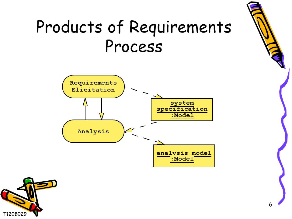 6 Products of Requirements Process Requirements Elicitation analysis model :Model system specification :Model Analysis T120B029