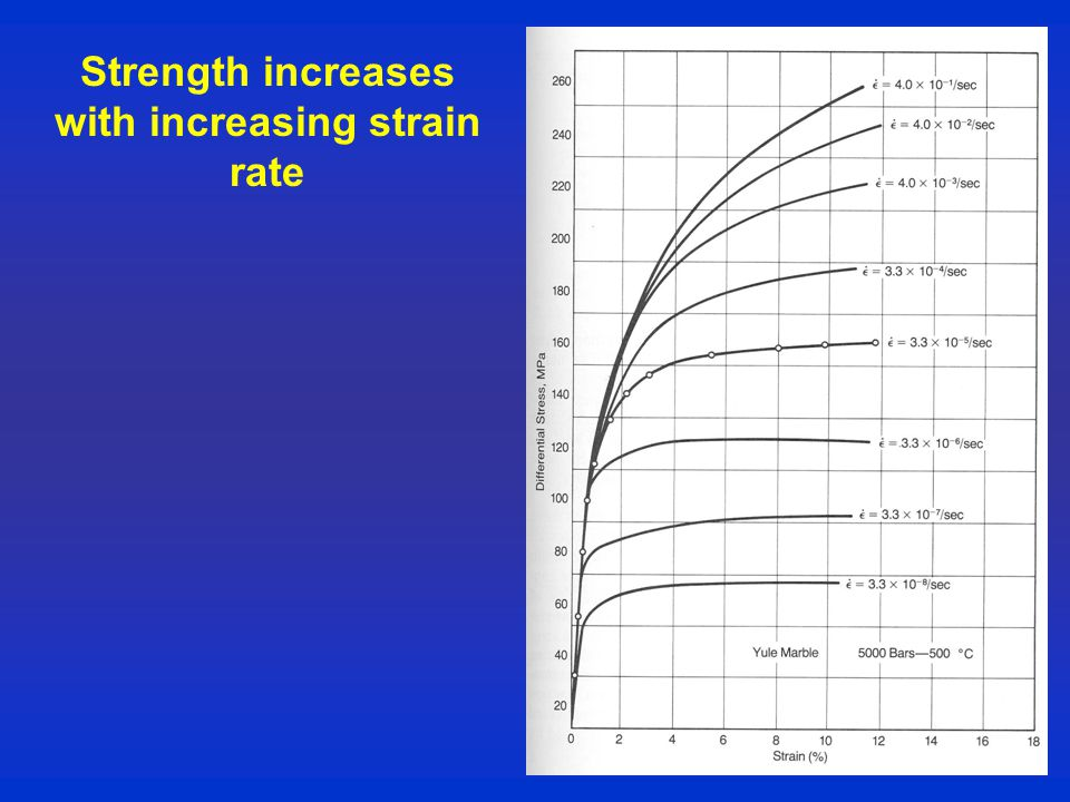 Strength increases with increasing strain rate