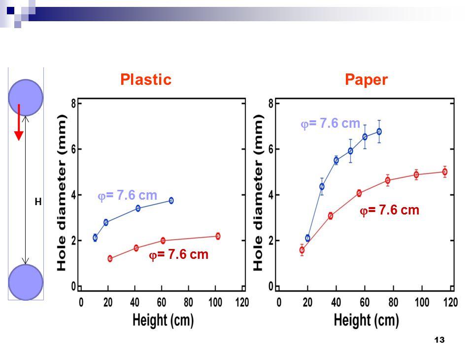 13 H PlasticPaper  = 7.6 cm