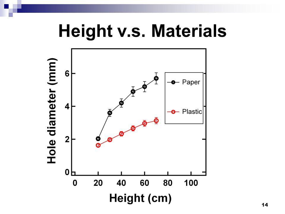 14 Height v.s. Materials