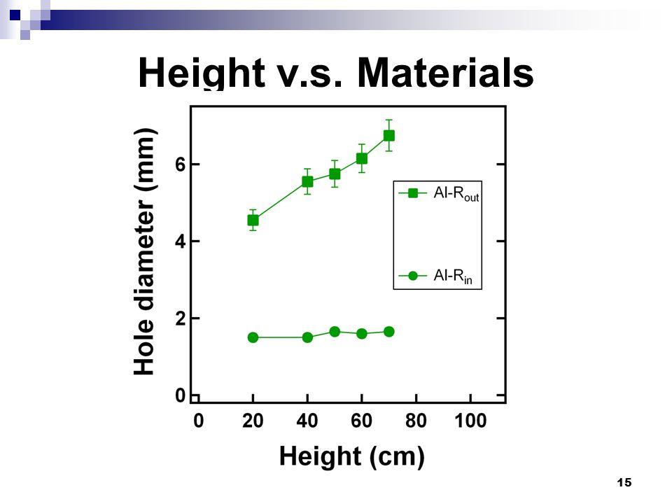 15 Height v.s. Materials
