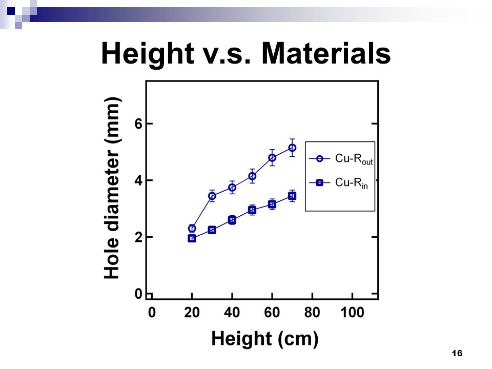 16 Height v.s. Materials
