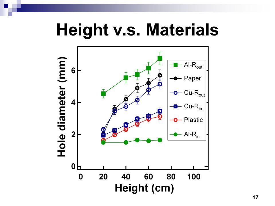 17 Height v.s. Materials