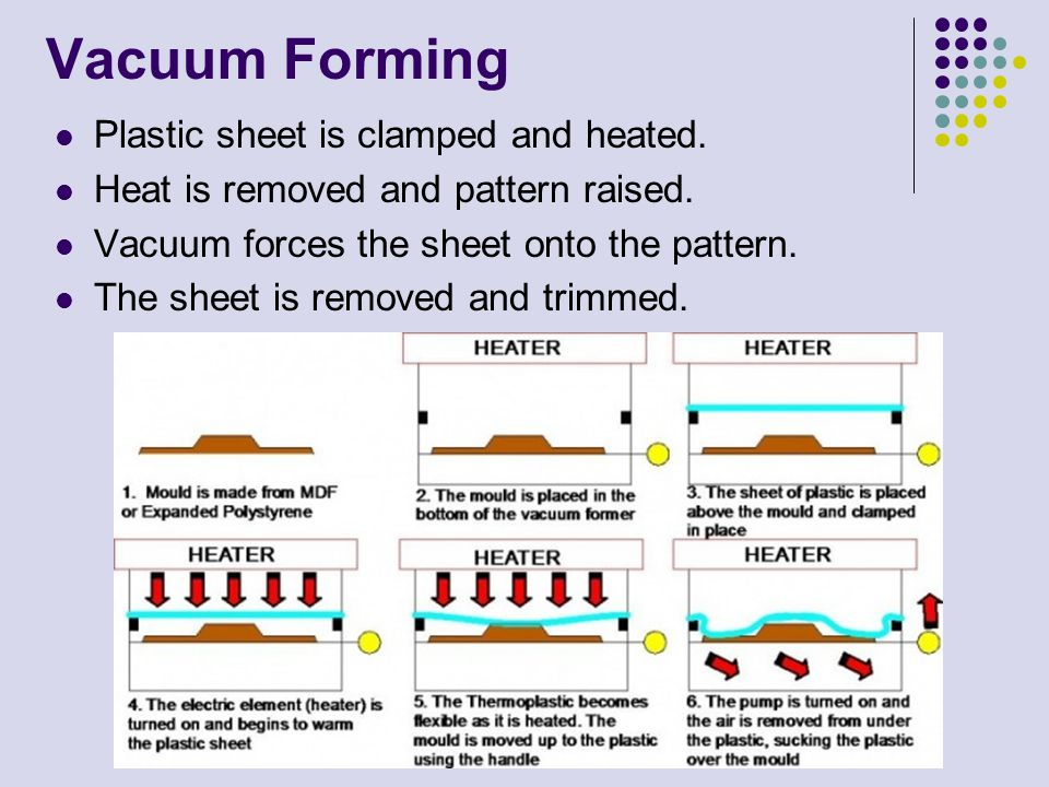 Vacuum Forming Plastic sheet is clamped and heated. Heat is removed and pattern raised. Vacuum forces the sheet onto the pattern. The sheet is removed
