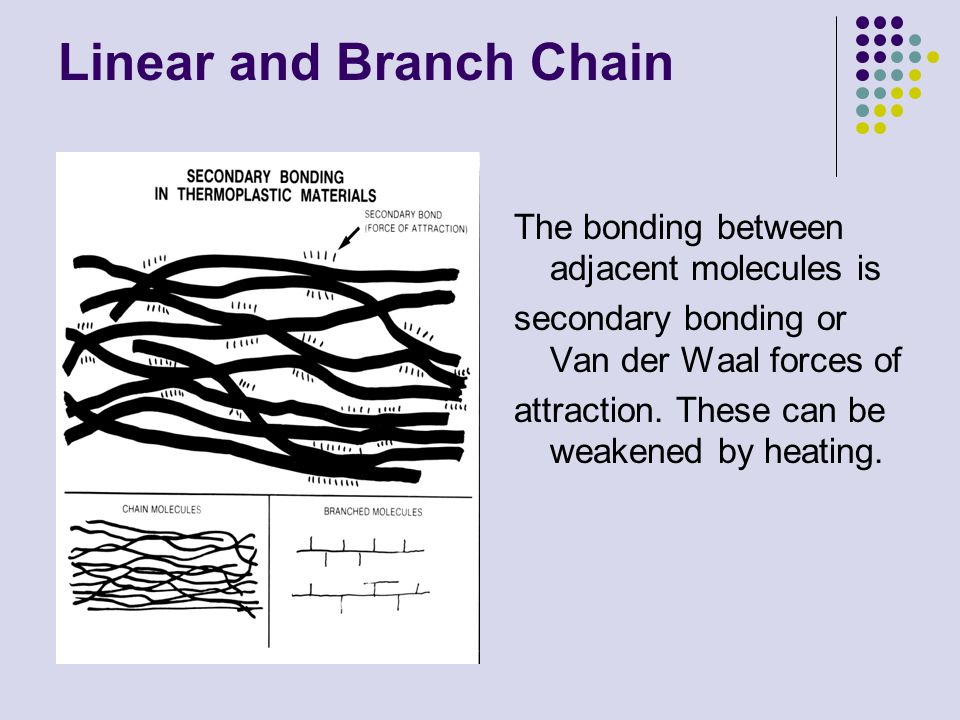 Linear and Branch Chain The bonding between adjacent molecules is secondary bonding or Van der Waal forces of attraction. These can be weakened by hea