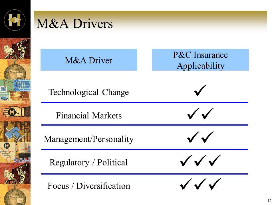 12 M&A Drivers M&A Driver P&C Insurance Applicability Technological Change Financial Markets Management/Personality Regulatory / Political Focus / Div