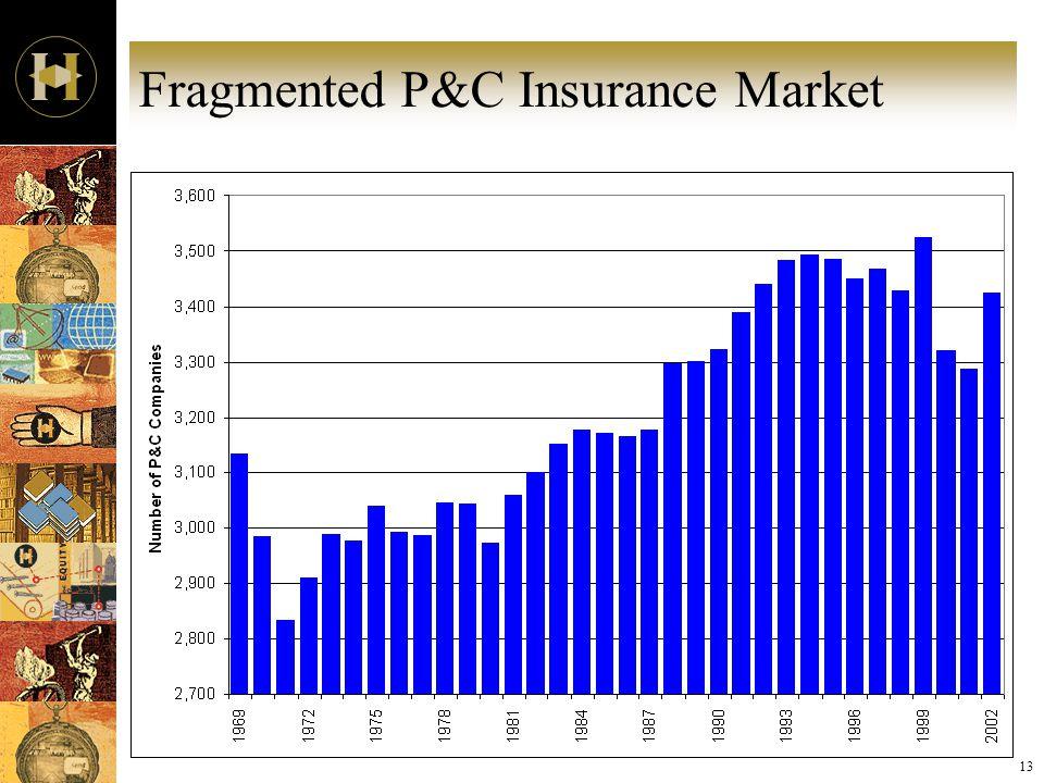 13 Fragmented P&C Insurance Market