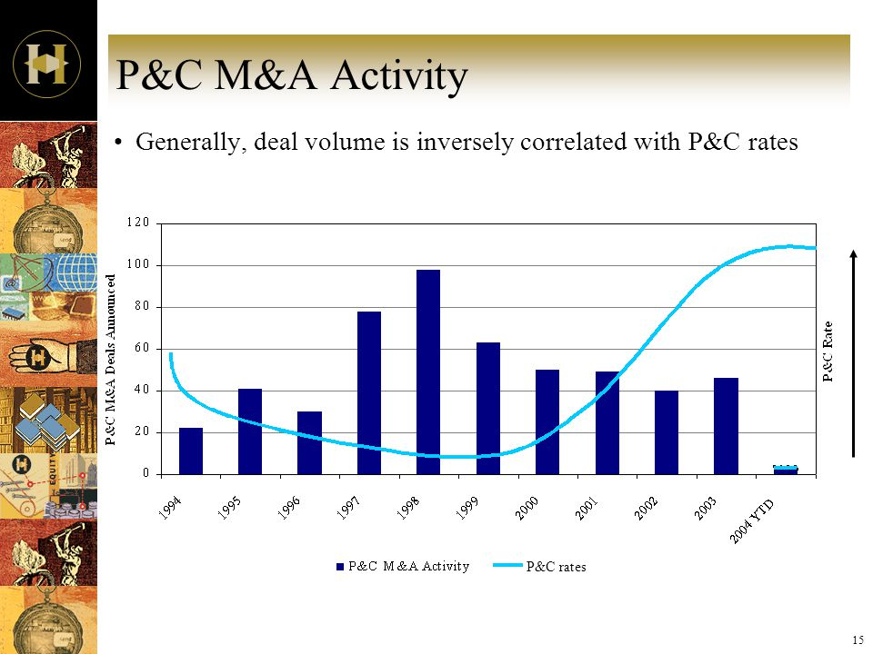 15 P&C M&A Activity Generally, deal volume is inversely correlated with P&C rates P&C rates