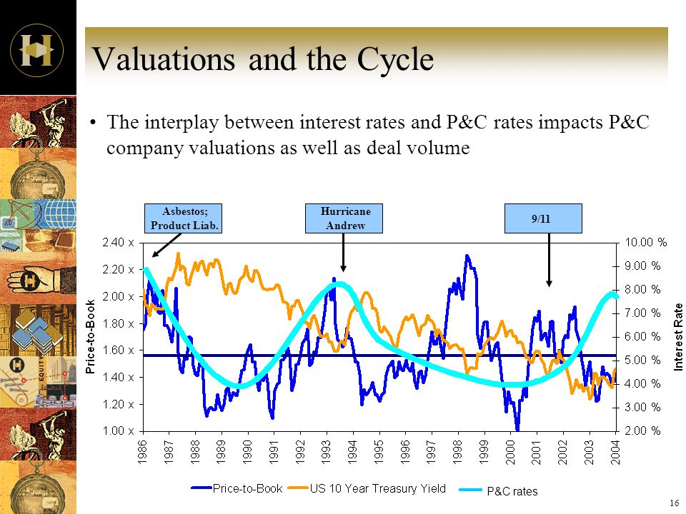 16 Valuations and the Cycle The interplay between interest rates and P&C rates impacts P&C company valuations as well as deal volume Asbestos; Product Liab.