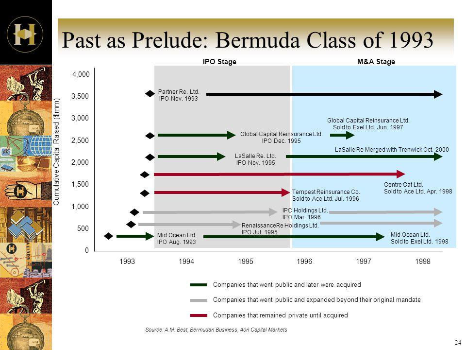 24 Past as Prelude: Bermuda Class of 1993 Source: A.M. Best, Bermudan Business, Aon Capital Markets 4,000 3,500 3,000 2,500 2,000 1,500 1,000 500 0 Cu