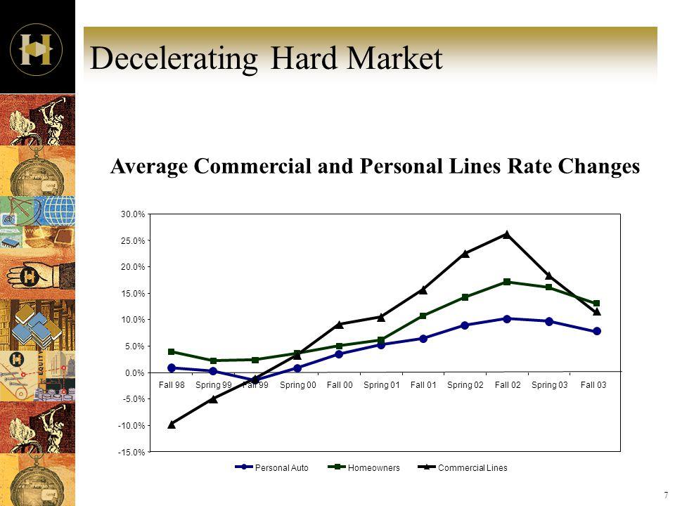 7 Decelerating Hard Market -15.0% -10.0% -5.0% 0.0% 5.0% 10.0% 15.0% 20.0% 25.0% 30.0% Fall 98Spring 99Fall 99Spring 00Fall 00Spring 01Fall 01Spring 0