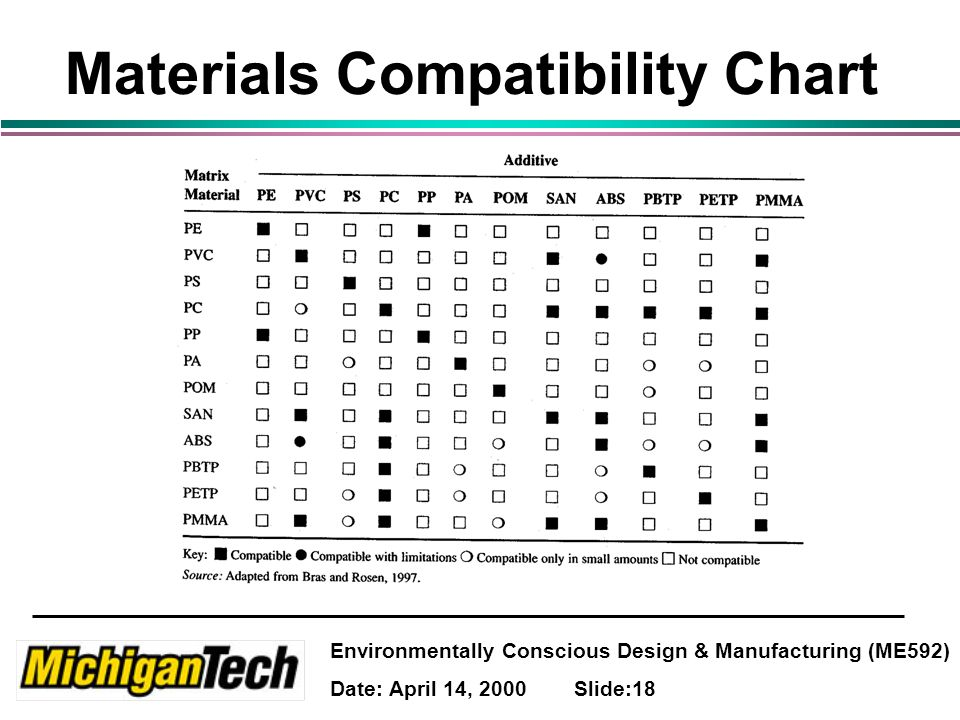 Environmentally Conscious Design & Manufacturing (ME592) Date: April 14, 2000 Slide:18 Materials Compatibility Chart