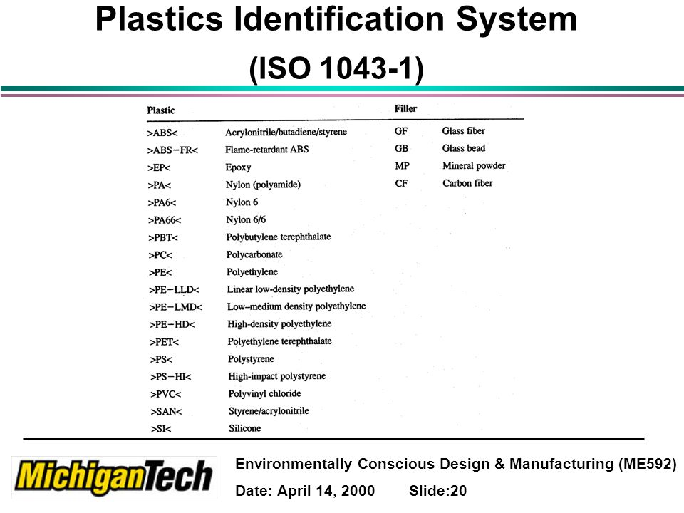 Environmentally Conscious Design & Manufacturing (ME592) Date: April 14, 2000 Slide:20 Plastics Identification System (ISO 1043-1)