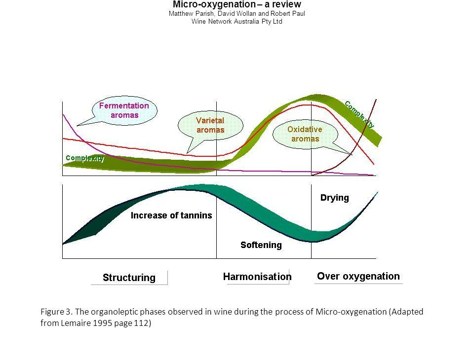 Micro-oxygenation – a review Matthew Parish, David Wollan and Robert Paul Wine Network Australia Pty Ltd Figure 3.