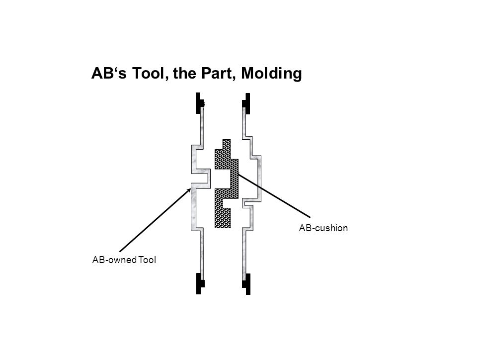 AB-owned Tool AB-cushion AB's Tool, the Part, Molding