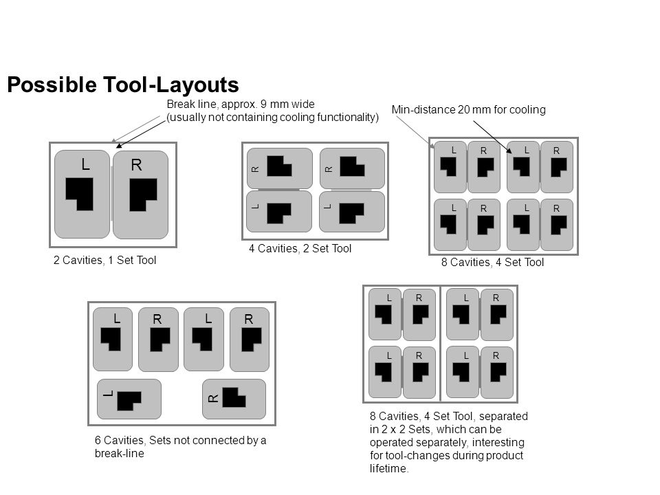 Possible Tool-Layouts R L R L R L R L 8 Cavities, 4 Set Tool R L R L R L R L 8 Cavities, 4 Set Tool, separated in 2 x 2 Sets, which can be operated separately, interesting for tool-changes during product lifetime.