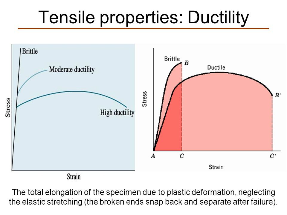 Tensile properties: Ductility The total elongation of the specimen due to plastic deformation, neglecting the elastic stretching (the broken ends snap back and separate after failure).