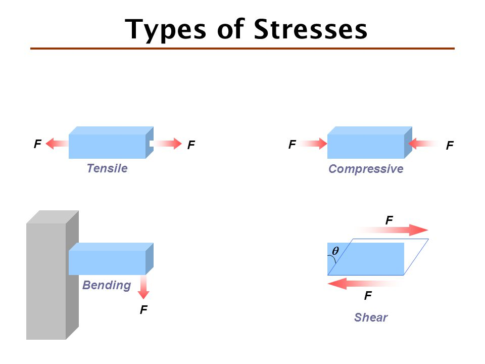 Types of Stresses F F Tensile F Bending F F Compressive F Shear  F