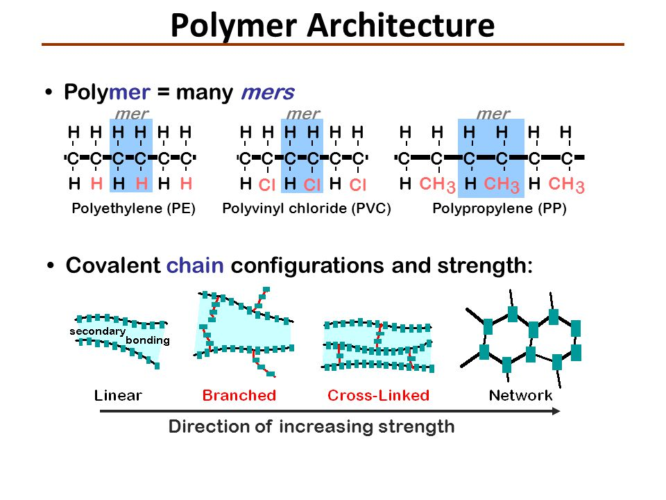 Polymer = many mers Covalent chain configurations and strength: Direction of increasing strength CCCCCC HHHHHH HHHHHH Polyethylene (PE) mer Cl CCCCCC HHH HHHHHH Polyvinyl chloride (PVC) mer Polypropylene (PP) CH 3 CCCCCC HHH HHHHHH 3 3 mer Polymer Architecture