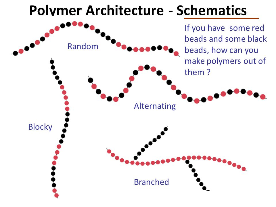 Polymer Architecture - Schematics Random Alternating Branched If you have some red beads and some black beads, how can you make polymers out of them ?