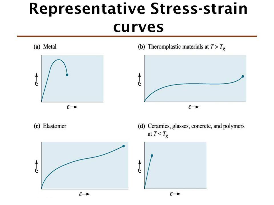 Representative Stress-strain curves