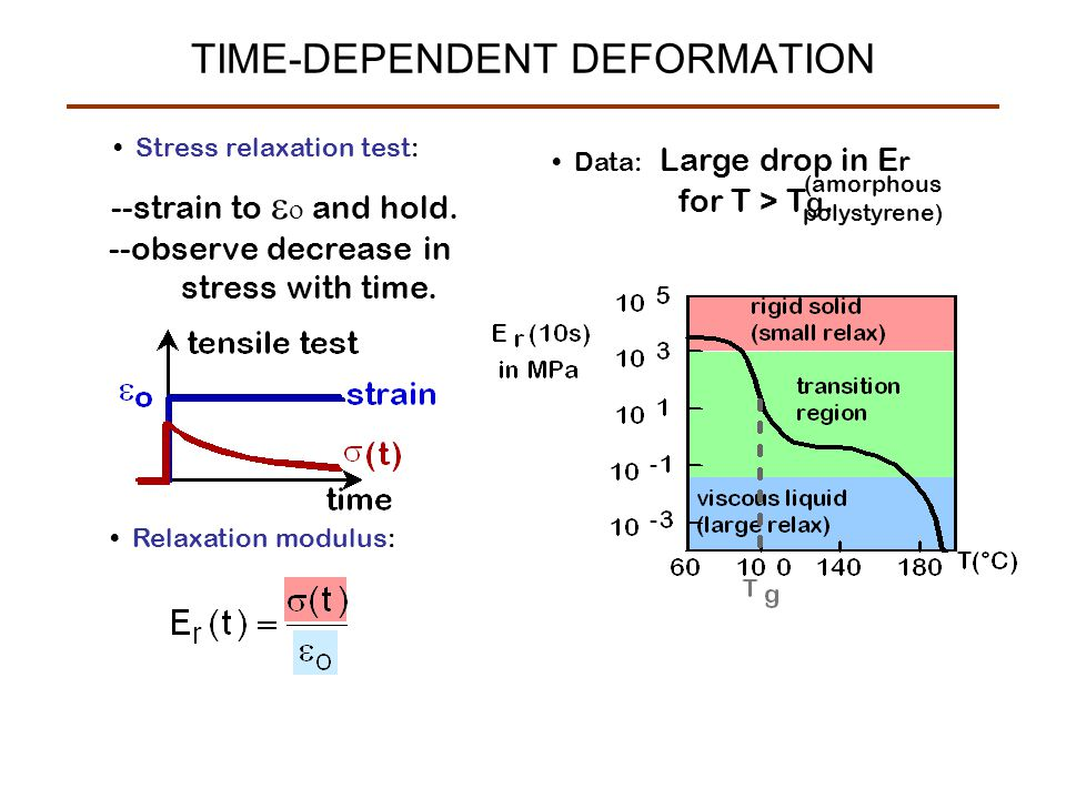 Stress relaxation test: --strain to   and hold. --observe decrease in stress with time. Relaxation modulus: Data: Large drop in E r for T > T g. (am