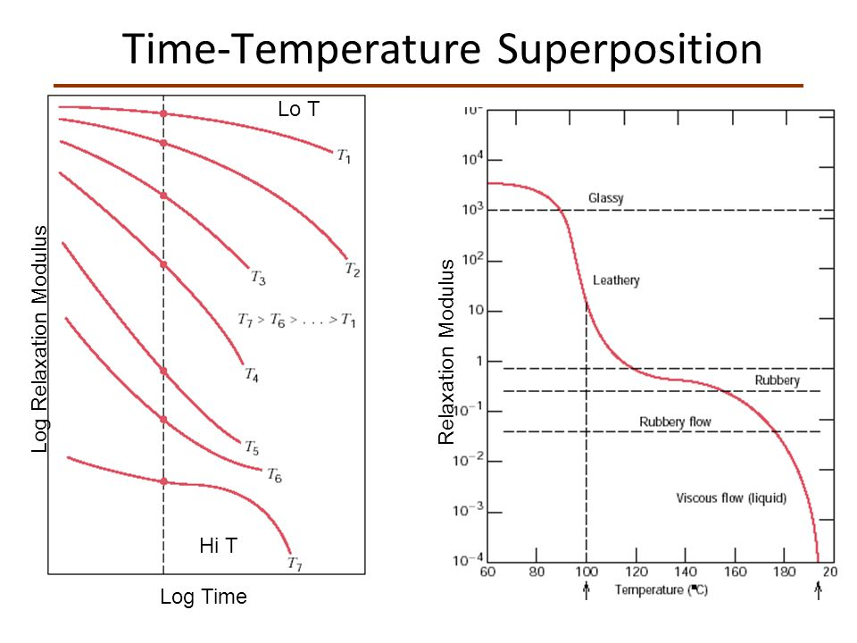 Time-Temperature Superposition Log Time Log Relaxation Modulus Relaxation Modulus Hi T Lo T