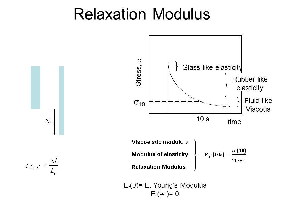 Relaxation Modulus time Stress,  10 s  10 LL E r (0)= E, Young's Modulus E r (  )= 0 Glass-like elasticity Rubber-like elasticity Fluid-like Viscous