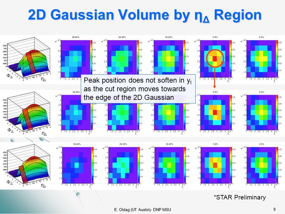 E. Oldag (UT Austin)- DNP MSU 9 2D Gaussian Volume by η Δ Region *STAR Preliminary Peak position does not soften in y t as the cut region moves toward