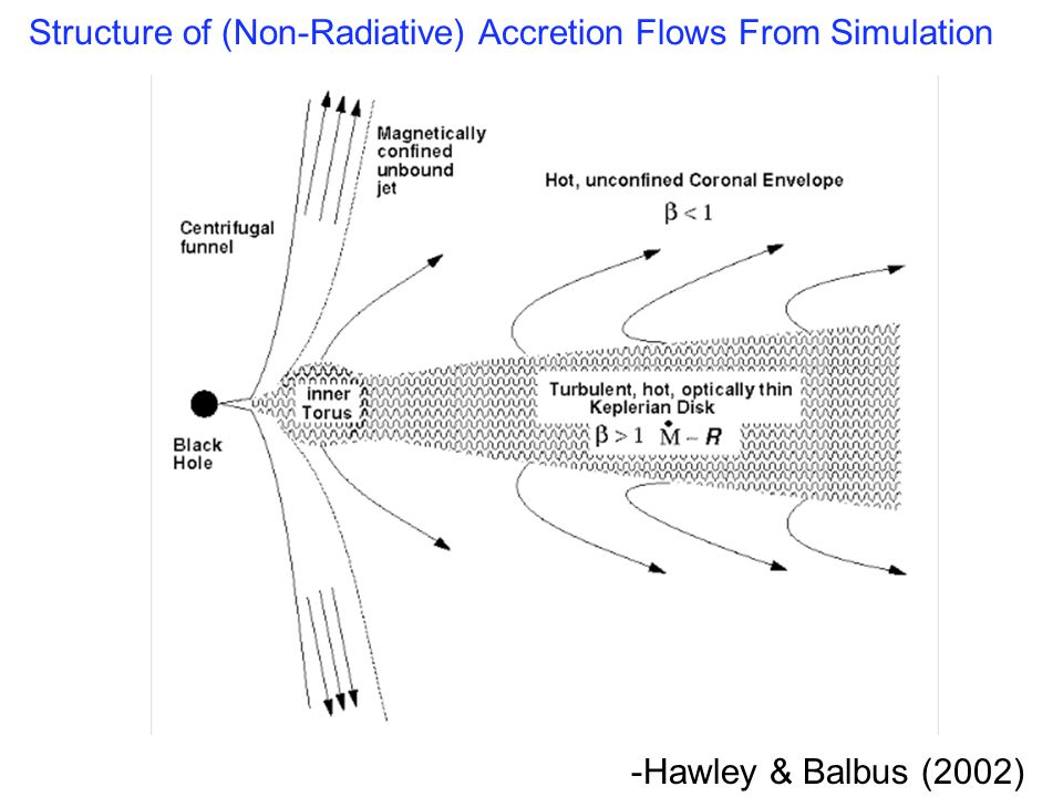 -Hawley & Balbus (2002) Structure of (Non-Radiative) Accretion Flows From Simulation