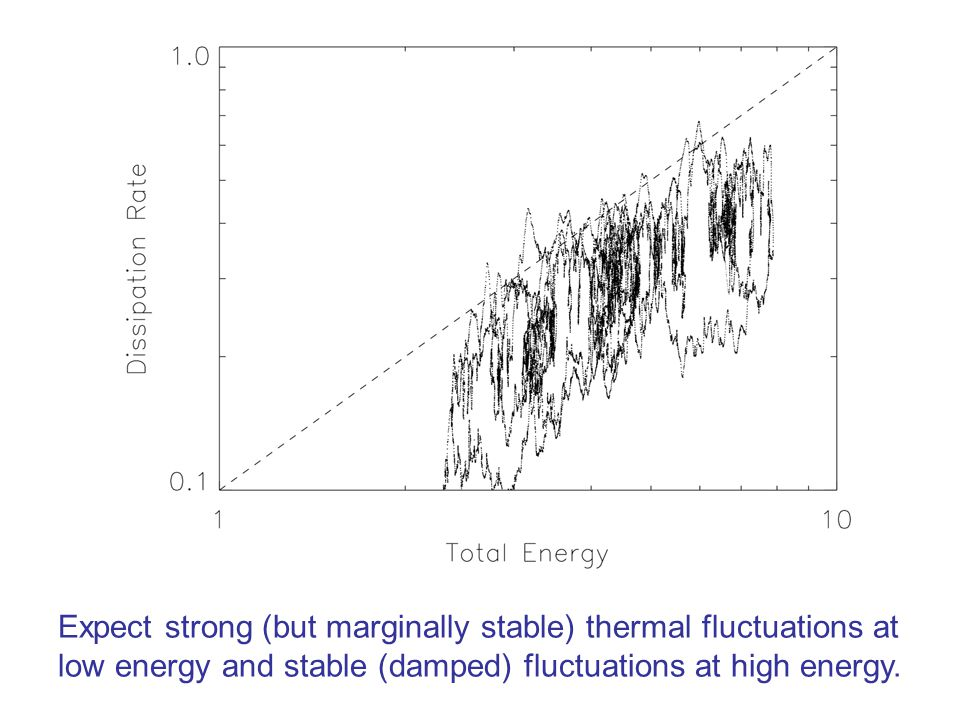 Expect strong (but marginally stable) thermal fluctuations at low energy and stable (damped) fluctuations at high energy.