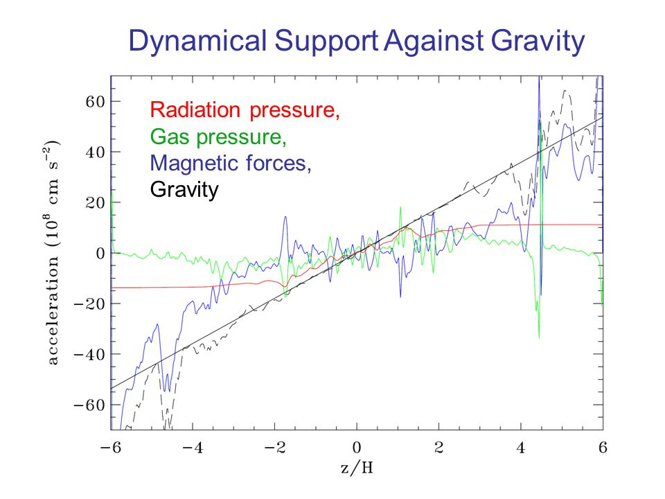Dynamical Support Against Gravity Radiation pressure, Gas pressure, Magnetic forces, Gravity