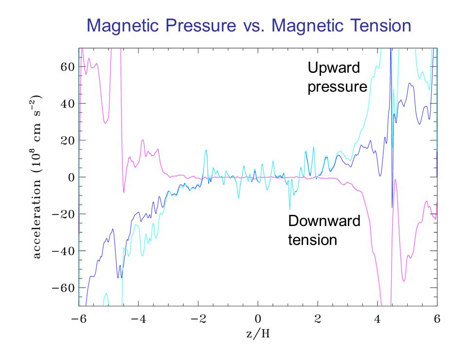 Upward pressure Downward tension Magnetic Pressure vs. Magnetic Tension