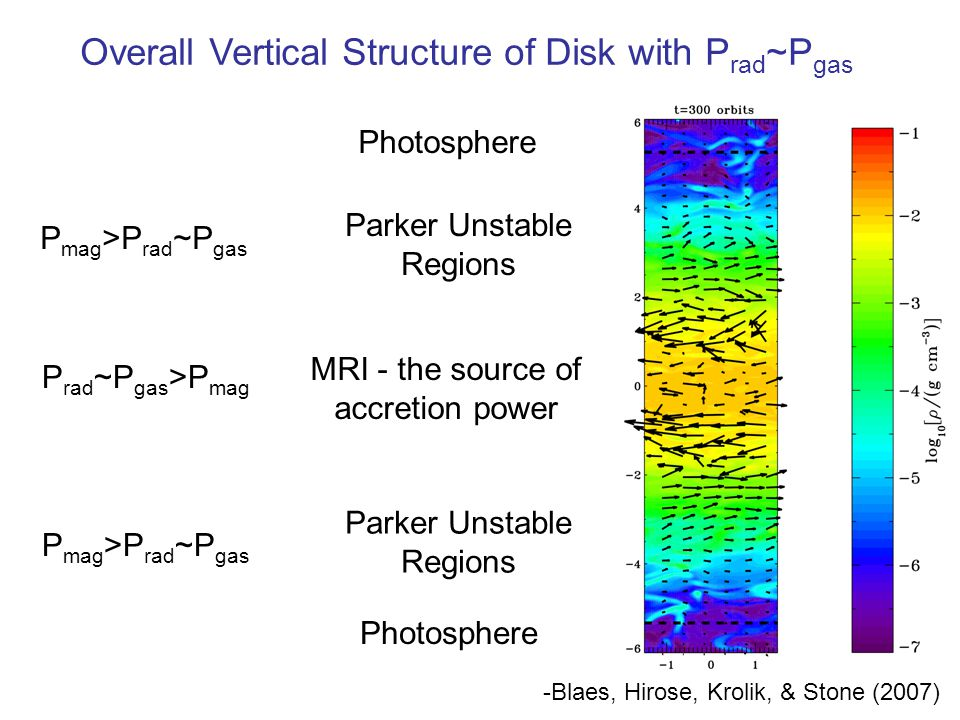 Overall Vertical Structure of Disk with P rad ~P gas MRI - the source of accretion power Photosphere Parker Unstable Regions Parker Unstable Regions P mag >P rad ~P gas P rad ~P gas >P mag -Blaes, Hirose, Krolik, & Stone (2007)