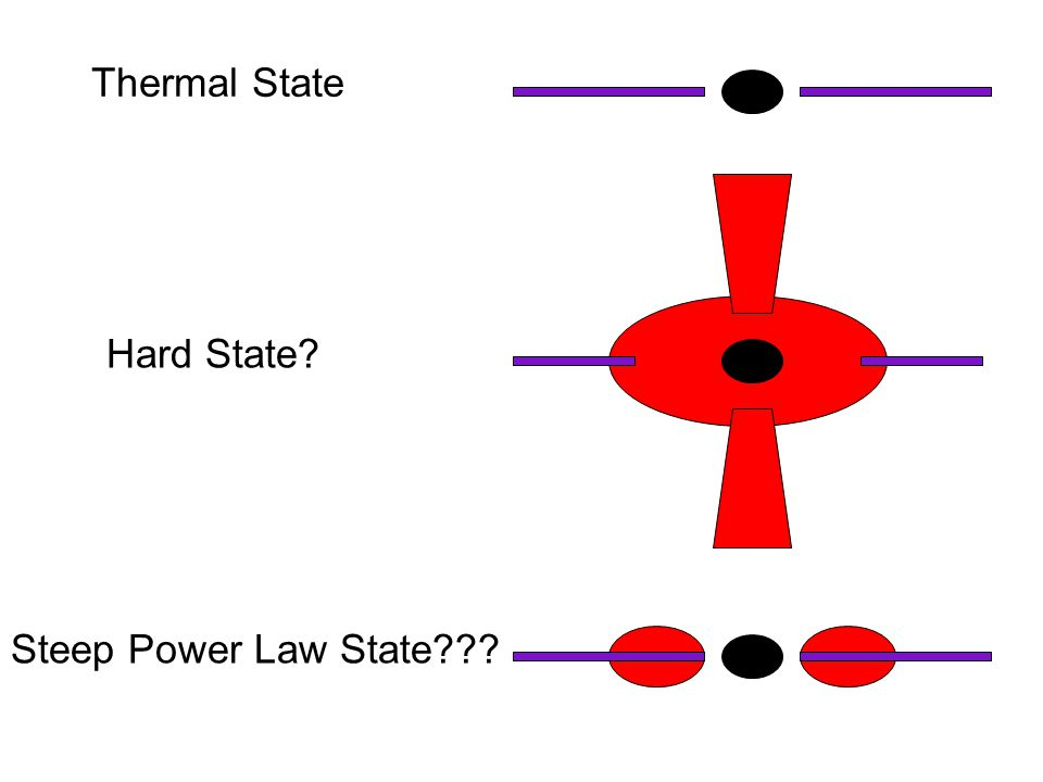 Thermal State Hard State Steep Power Law State