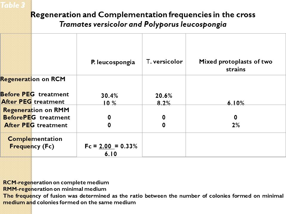 Table 3 Regeneration and Complementation frequencies in the cross Tramates versicolor and Polyporus leucospongia P.