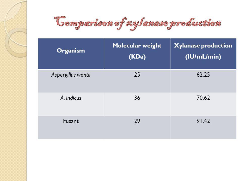 Organism Molecular weight (KDa) Xylanase production (IU/mL/min) Aspergillus wentii2562.25 A.