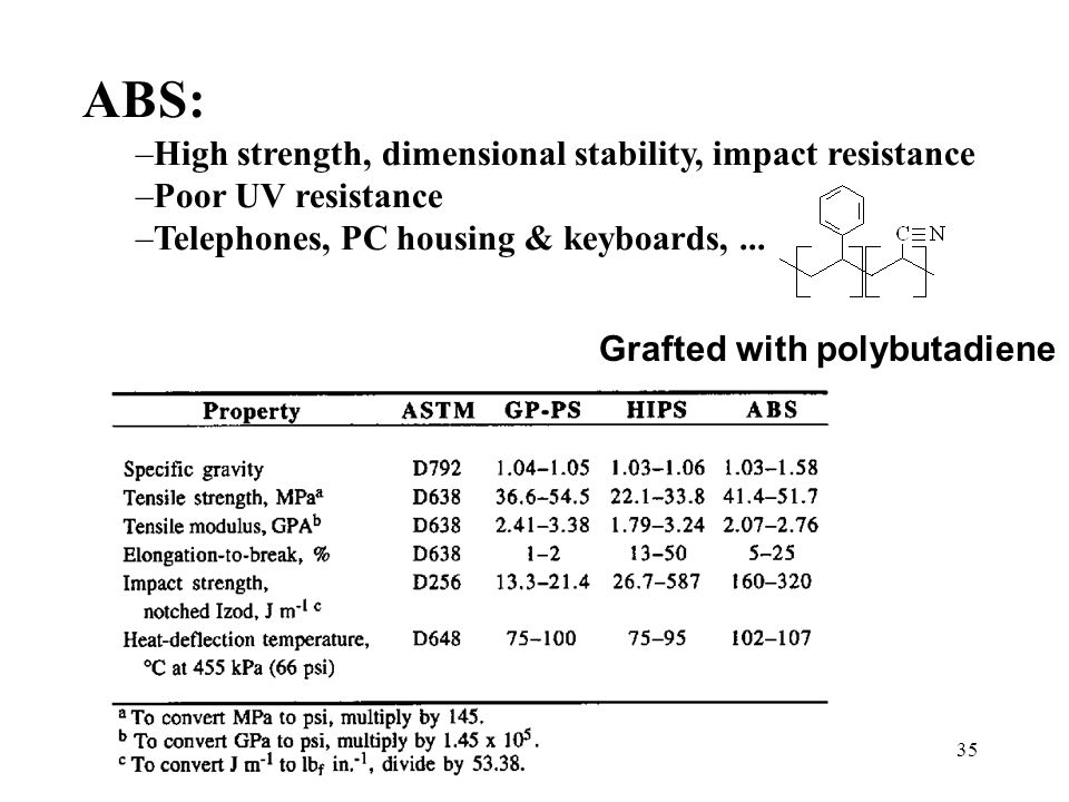 35 ABS: –High strength, dimensional stability, impact resistance –Poor UV resistance –Telephones, PC housing & keyboards,... Grafted with polybutadien