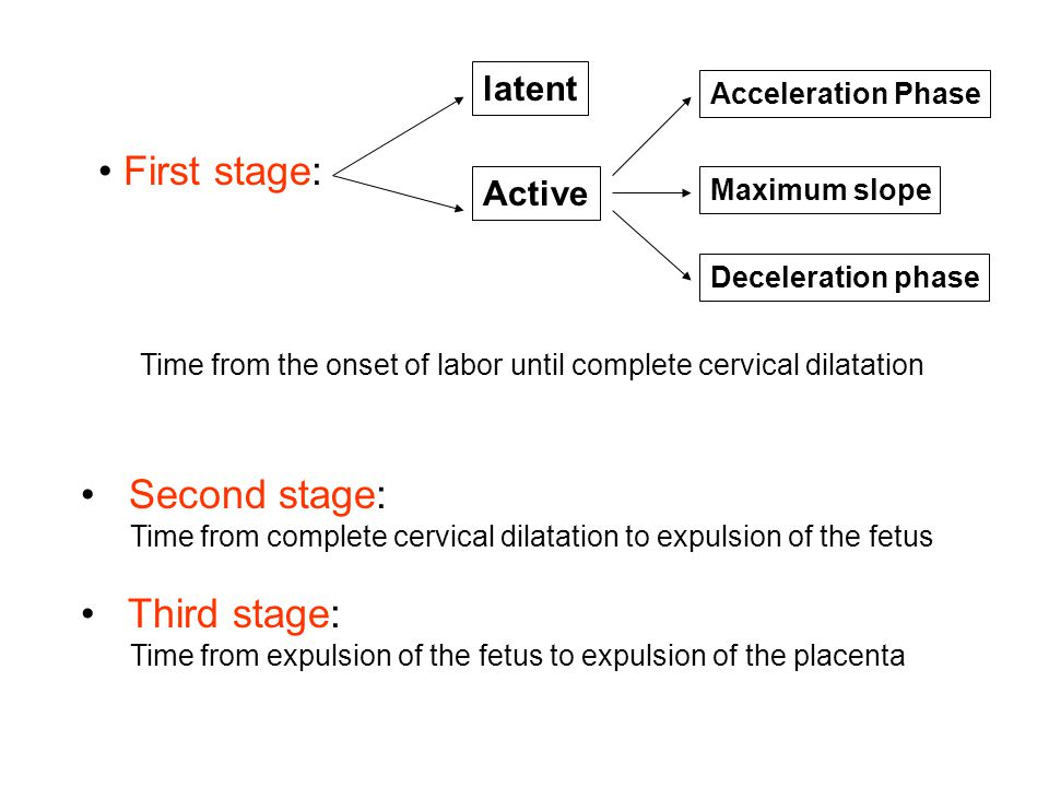 Second stage: Time from complete cervical dilatation to expulsion of the fetus Third stage: Time from expulsion of the fetus to expulsion of the place