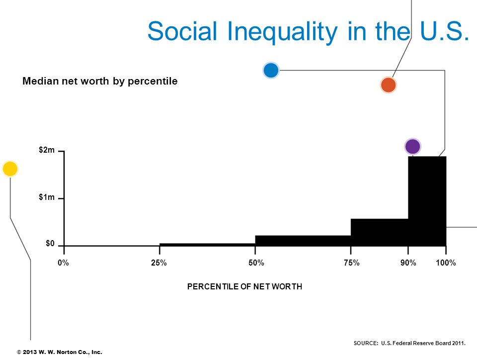© 2013 W. W. Norton Co., Inc. SOURCE: U.S. Federal Reserve Board 2011. Social Inequality in the U.S. Median net worth by percentile 0%25%50%75%90% PER