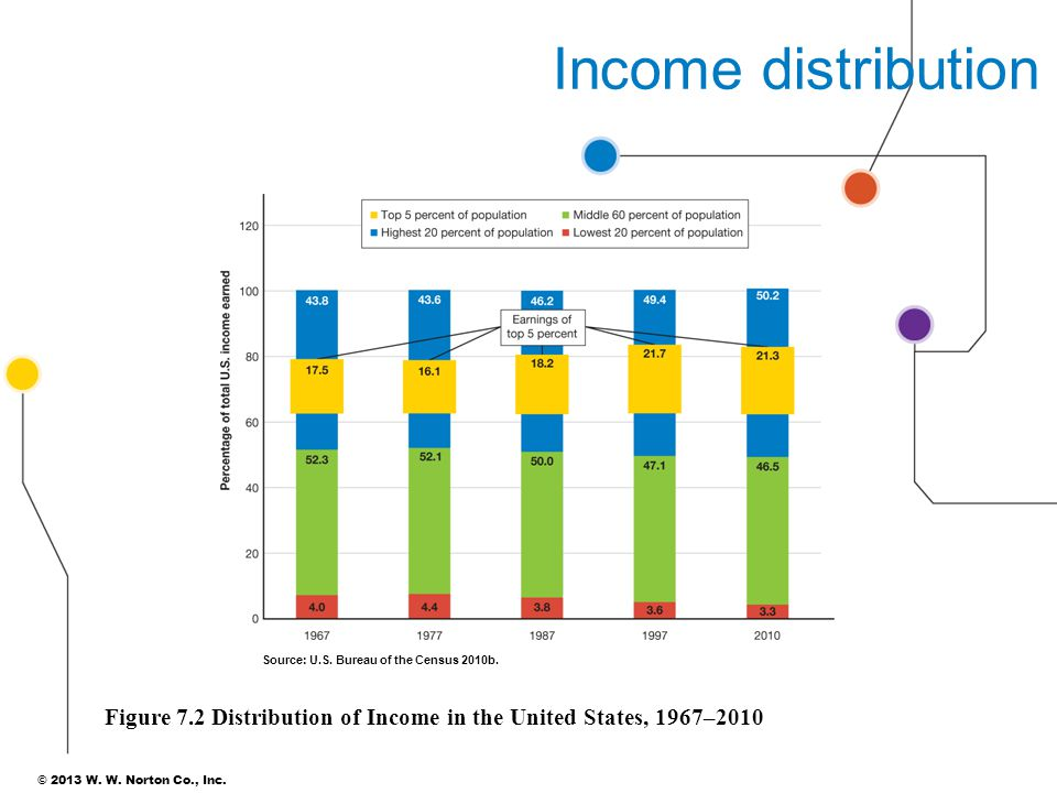© 2013 W. W. Norton Co., Inc. Income distribution Figure 7.2 Distribution of Income in the United States, 1967–2010 Source: U.S. Bureau of the Census