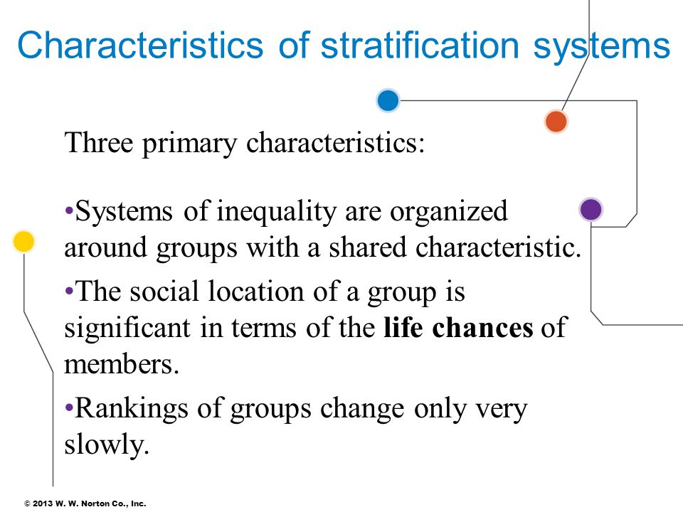 © 2013 W. W. Norton Co., Inc. Characteristics of stratification systems Three primary characteristics: Systems of inequality are organized around grou