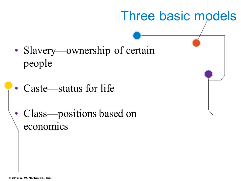 © 2013 W. W. Norton Co., Inc. Three basic models Slavery—ownership of certain people Caste—status for life Class—positions based on economics 5