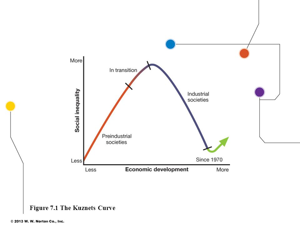 Figure 7.1 The Kuznets Curve © 2013 W. W. Norton Co., Inc.