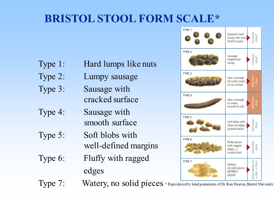BRISTOL STOOL FORM SCALE* Type 1:Hard lumps like nuts Type 2:Lumpy sausage Type 3:Sausage with cracked surface Type 4:Sausage with smooth surface Type 5:Soft blobs with well-defined margins Type 6:Fluffy with ragged edges Type 7: Watery, no solid pieces * Reproduced by kind permission of Dr Ken Heaton, Bristol University.