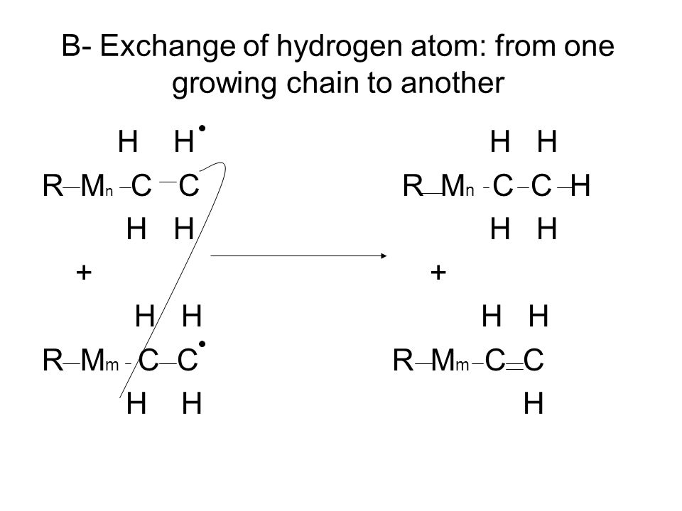 B- Exchange of hydrogen atom: from one growing chain to another H H H H R M n C C R M n C C H H H H H + + H H H H R M m C C H H H