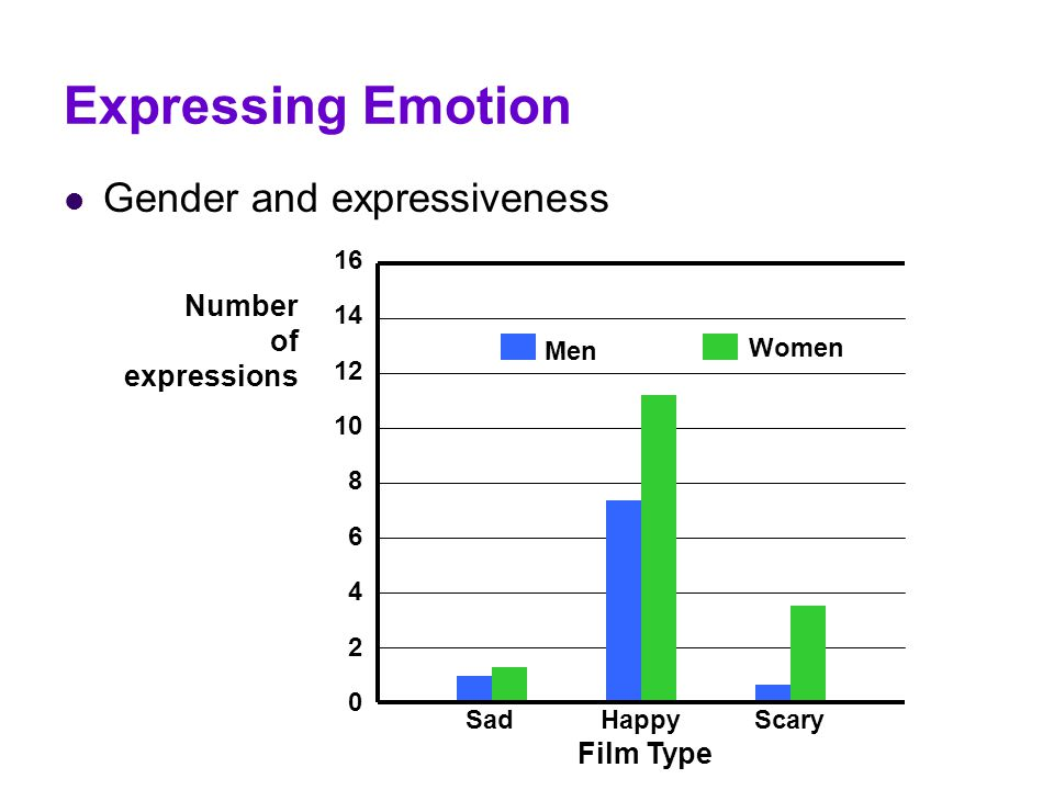 Expressing Emotion Gender and expressiveness Men Women Sad Happy Scary Film Type 16 14 12 10 8 6 4 2 0 Number of expressions