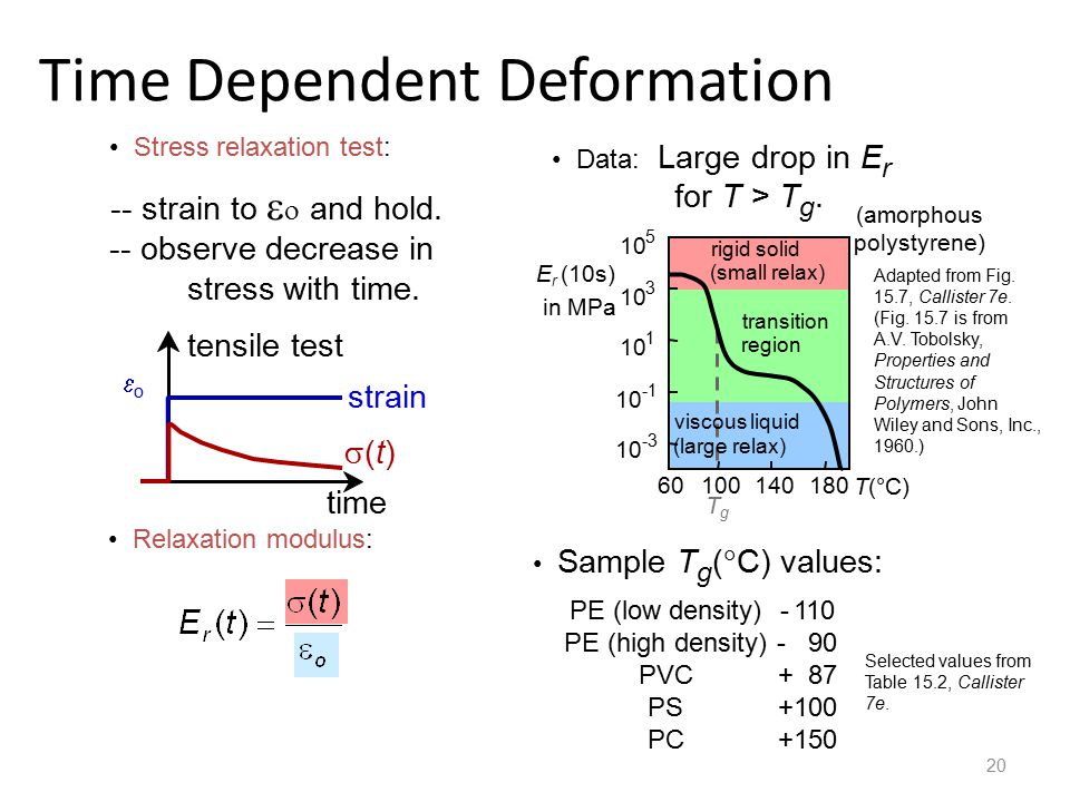 20 Time Dependent Deformation Stress relaxation test: -- strain to   and hold.